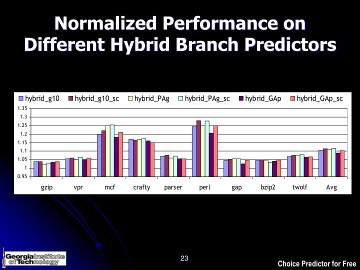 Normalized Performance on Different Hybrid Branch Predictors
