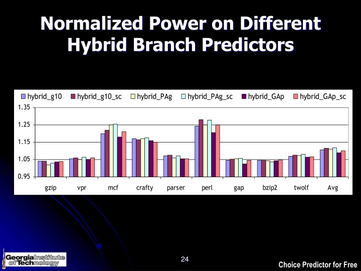 Normalized Power on Different Hybrid Branch Predictors