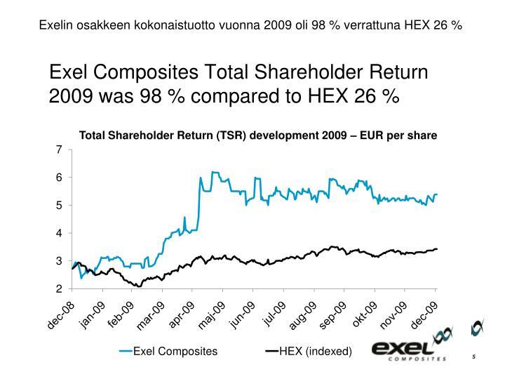 Exelin osakkeen kokonaistuotto vuonna 2009 oli 98 % verrattuna HEX 26 %