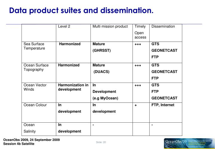 Data product suites and dissemination.