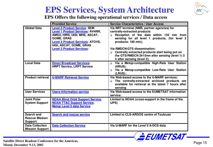 EPS Services, System Architecture