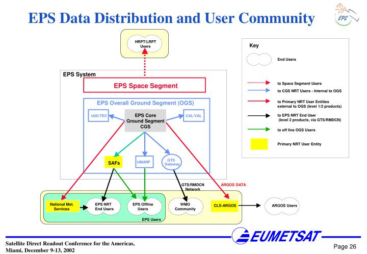 EPS Data Distribution and User Community