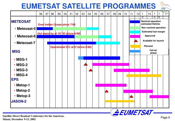 EUMETSAT SATELLITE PROGRAMMES