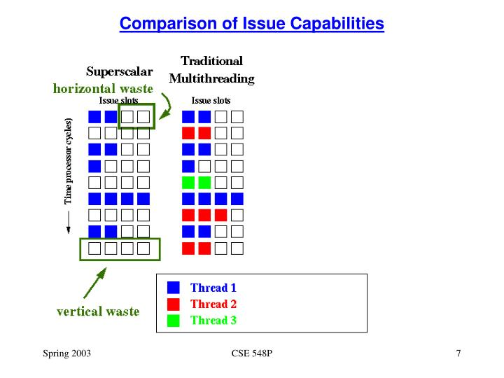 Comparison of Issue Capabilities