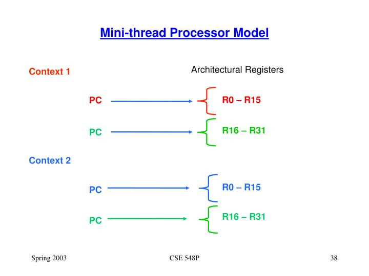 Mini-thread Processor Model