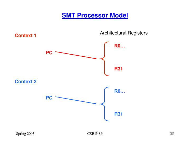 SMT Processor Model
