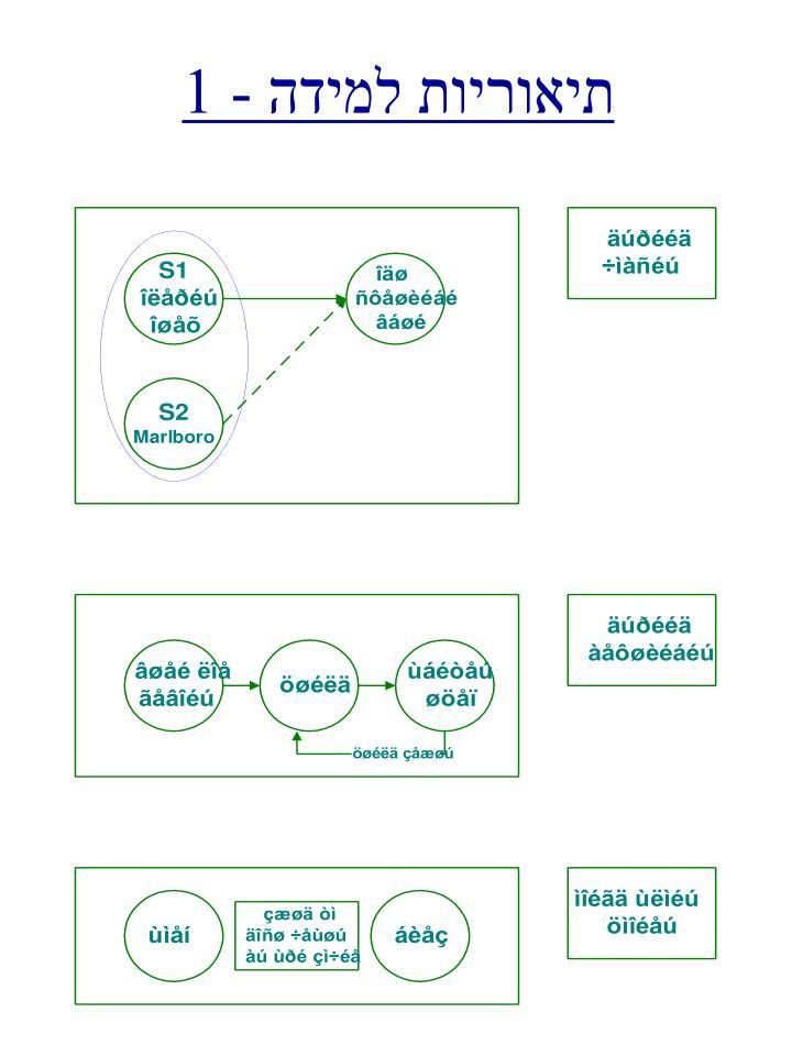 תיאוריות למידה - 1