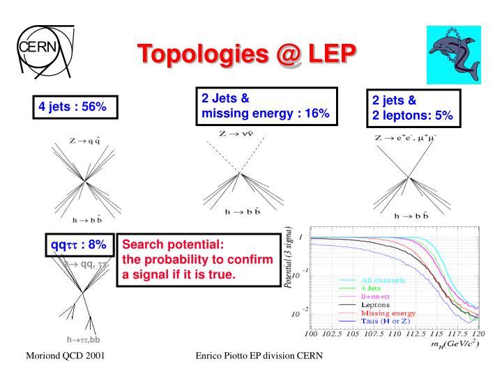 Topologies @ LEP