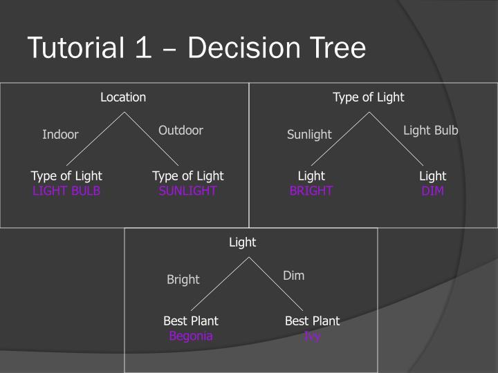 Tutorial 1 – Decision Tree
