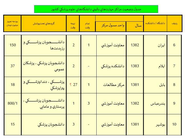 جدول وضعيت مراكز مهارت