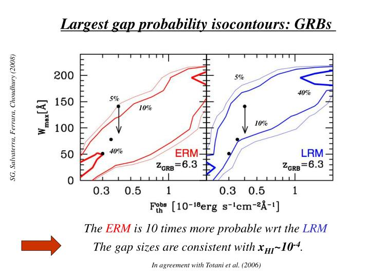 Largest gap probability isocontours: GRBs