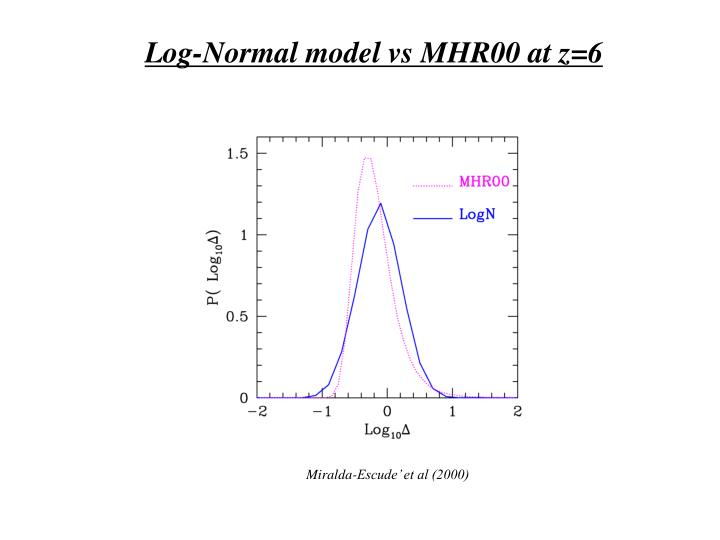 Log-Normal model vs MHR00 at z=6