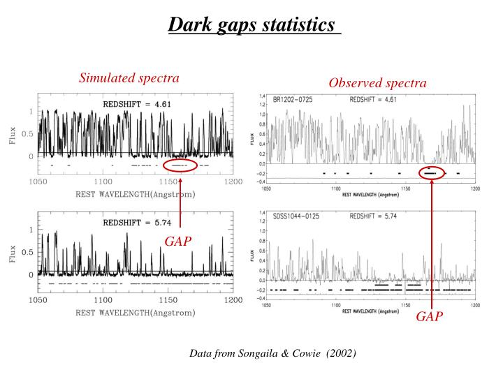 Simulated spectra
