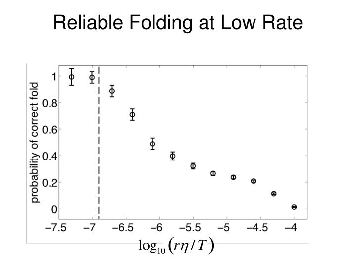 Reliable Folding at Low Rate