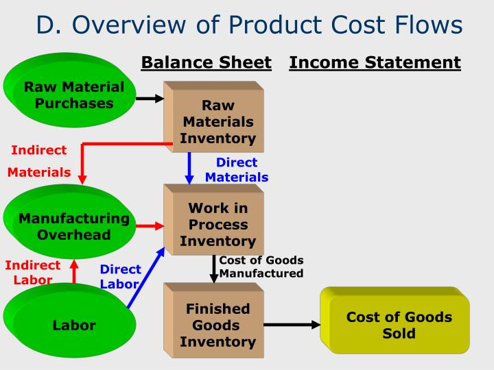 D. Overview of Product Cost Flows