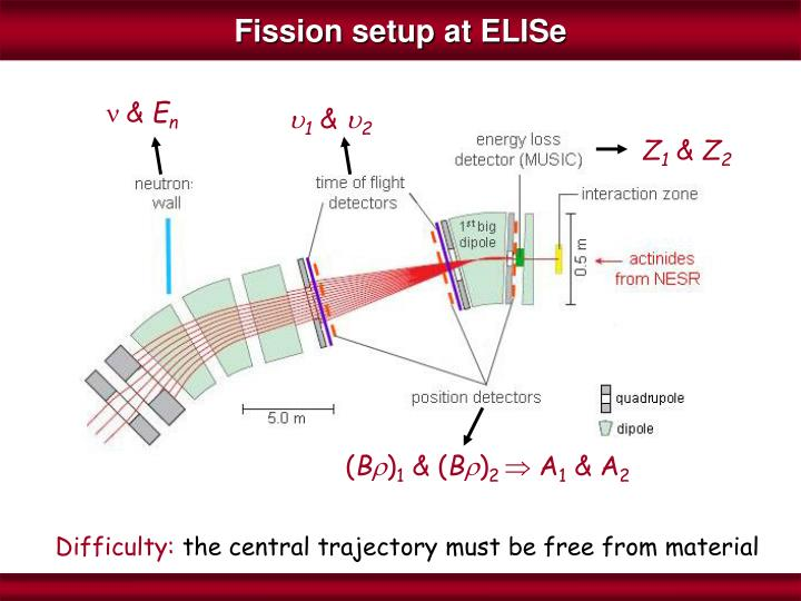 Fission setup at ELISe