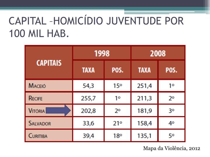 CAPITAL –HOMICÍDIO JUVENTUDE POR 100 MIL HAB.