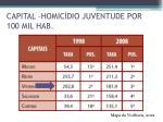 capital homic dio juventude por 100 mil hab