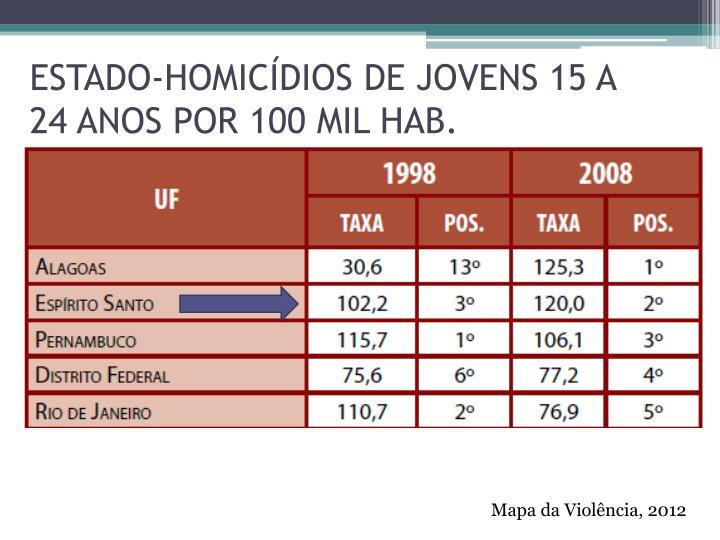 ESTADO-HOMICÍDIOS DE JOVENS 15 A 24 ANOS POR 100 MIL HAB.