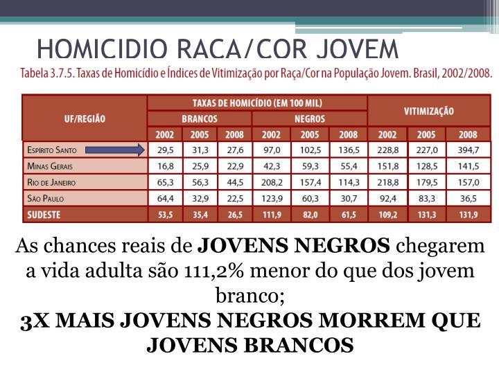 HOMICIDIO RAÇA/COR JOVEM