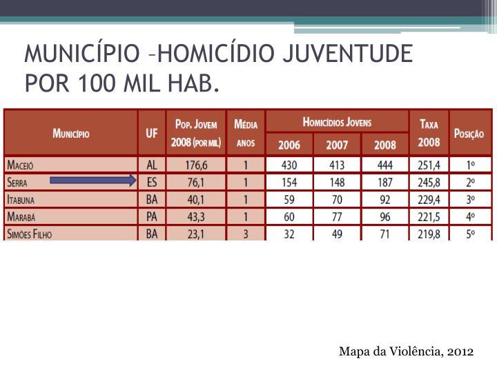 MUNICÍPIO –HOMICÍDIO JUVENTUDE POR 100 MIL HAB.