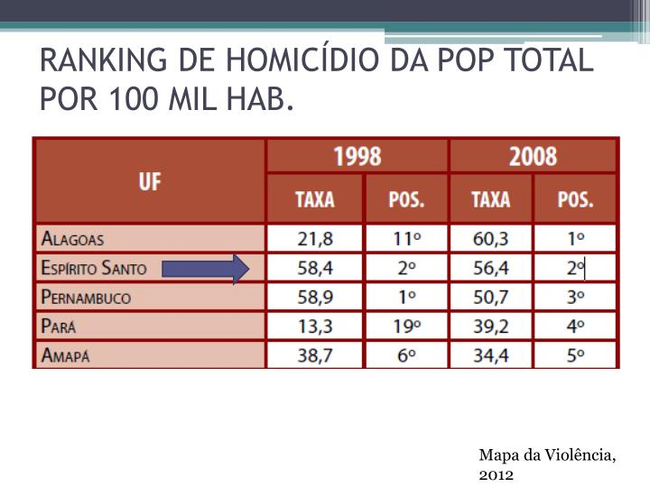 RANKING DE HOMICÍDIO DA POP TOTAL POR 100 MIL HAB.