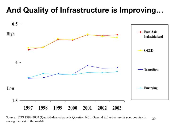 And Quality of Infrastructure is Improving…