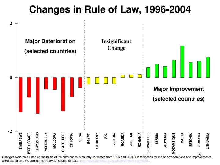 Changes in Rule of Law, 1996-2004
