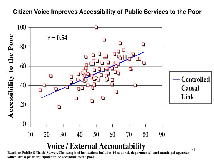 Citizen Voice Improves Accessibility of Public Services to the Poor