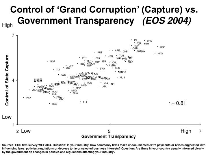 Control of 'Grand Corruption' (Capture) vs. Government Transparency