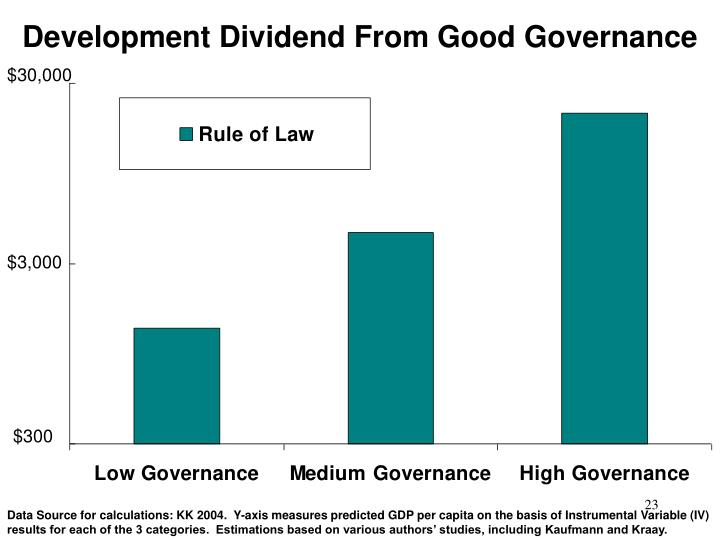 Development Dividend From Good Governance