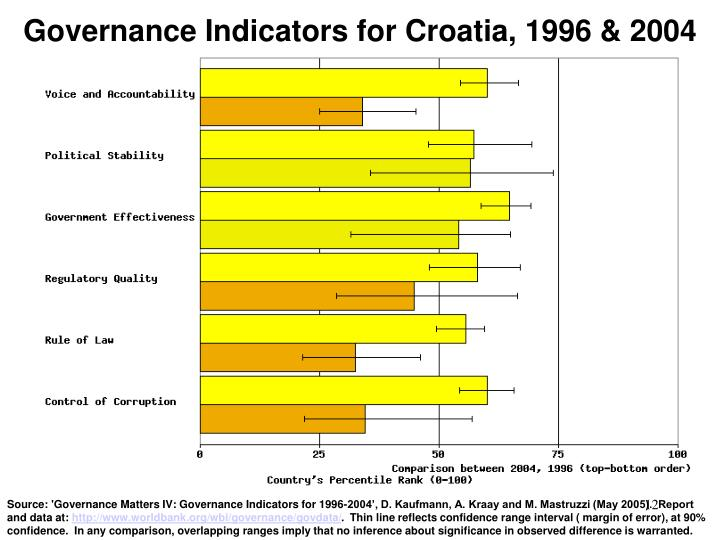 Governance Indicators for Croatia, 1996 & 2004