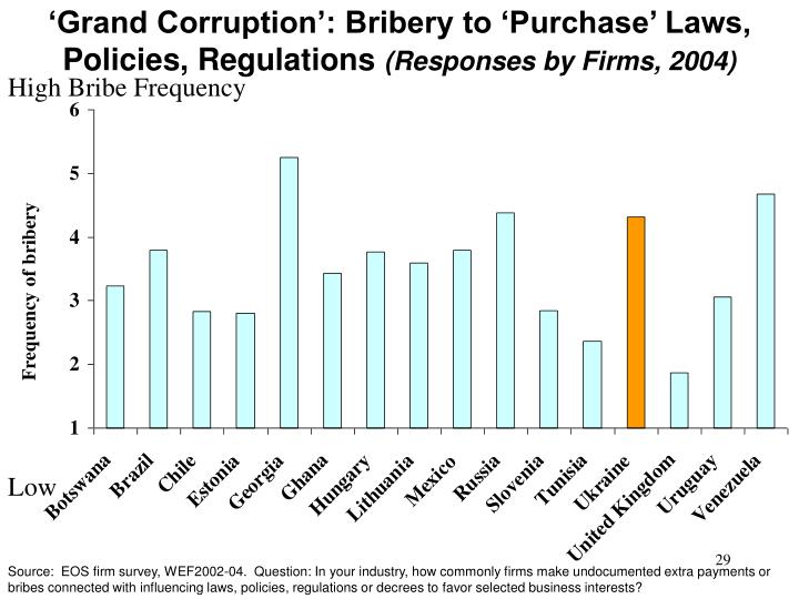 'Grand Corruption': Bribery to 'Purchase' Laws, Policies, Regulations