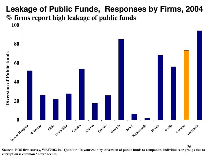 % firms report high leakage of public funds