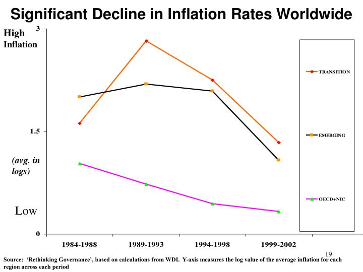 Significant Decline in Inflation Rates Worldwide