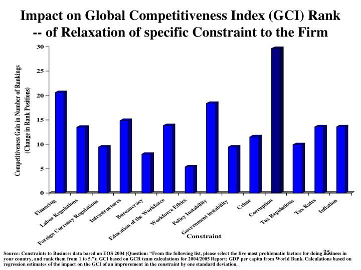 Impact on Global Competitiveness Index (GCI) Rank