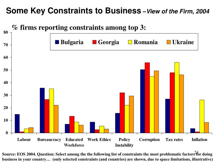 Some Key Constraints to Business