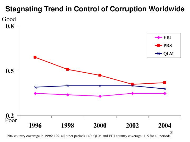 Stagnating Trend in Control of Corruption Worldwide