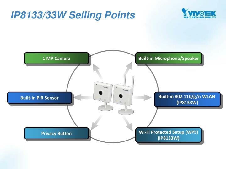 IP8133/33W Selling Points