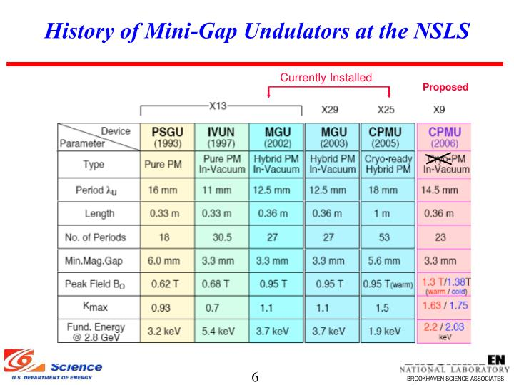 History of Mini-Gap Undulators at the NSLS