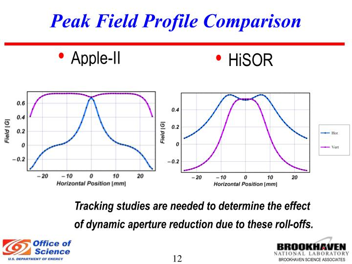 Peak Field Profile Comparison
