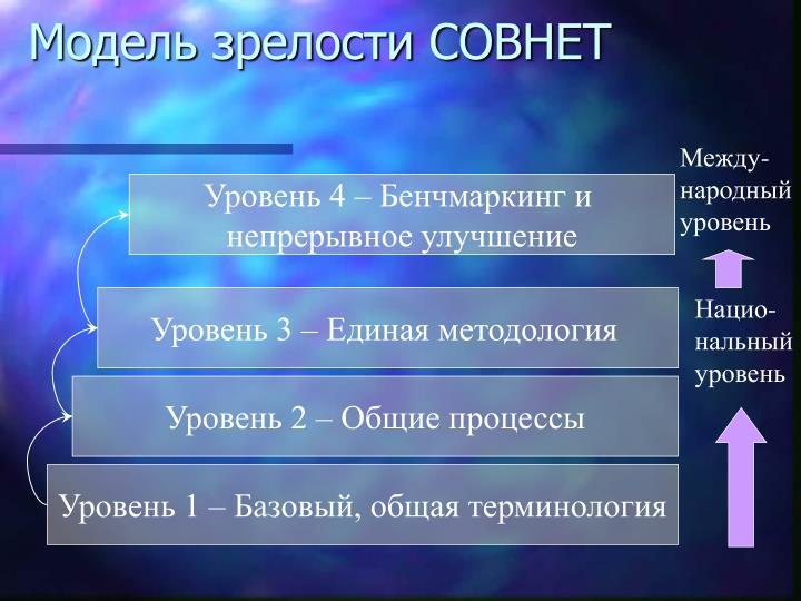 Модель зрелости СОВНЕТ