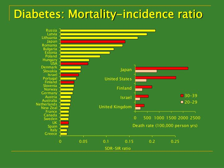 Diabetes: Mortality-incidence ratio