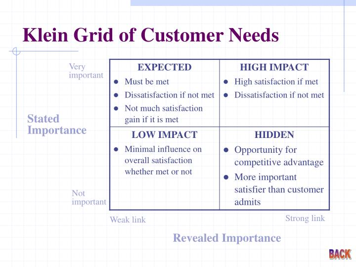 Klein Grid of Customer Needs