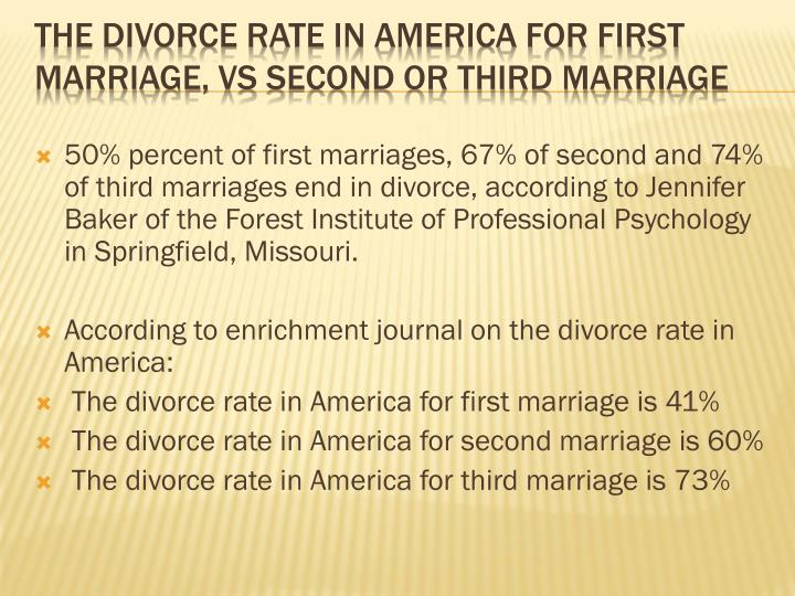 50% percent of first marriages, 67% of second and 74% of third marriages end in divorce, according to Jennifer Baker of the Forest Institute of Professional Psychology in Springfield, Missouri.