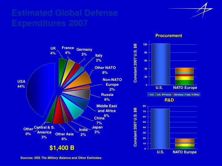 Estimated Global Defense Expenditures 2007