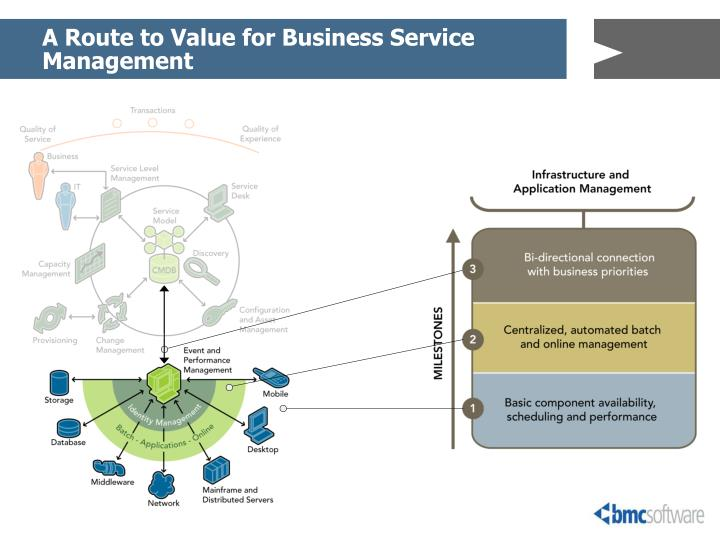 A Route to Value for Business Service Management