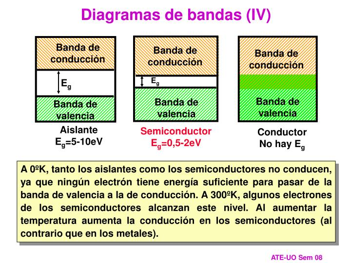 Diagramas de bandas (IV)