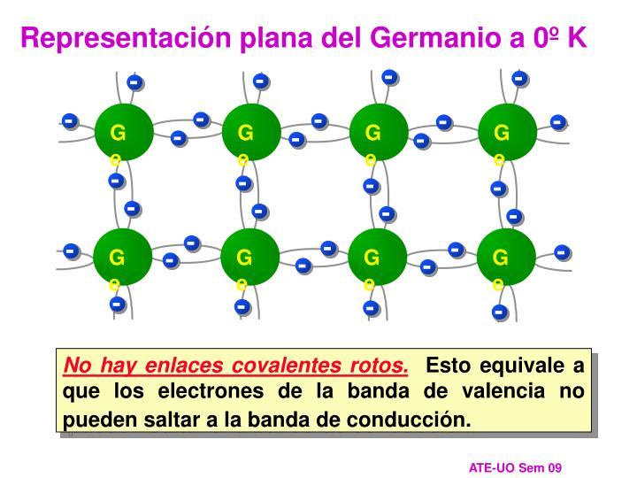 Representación plana del Germanio a 0º K