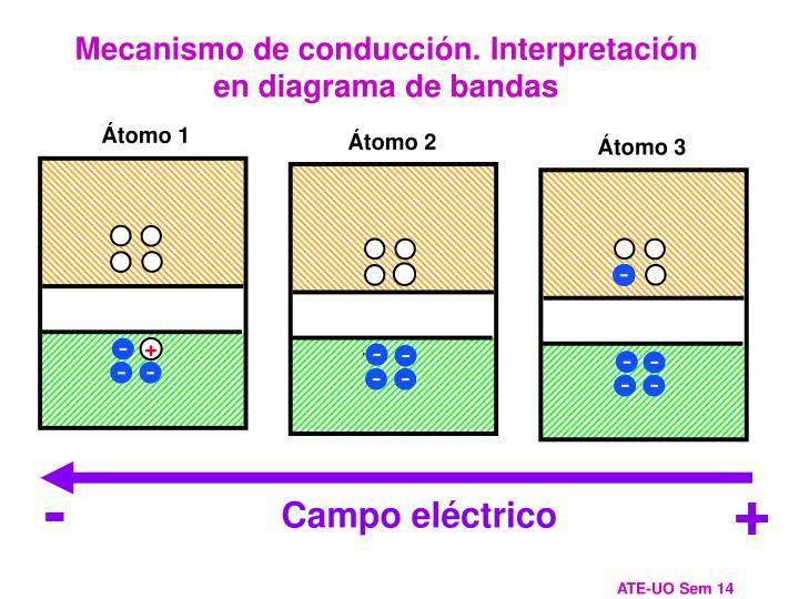 Mecanismo de conducción. Interpretación en diagrama de bandas